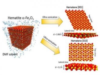 Novo material pode revolucionar geração de energia solar